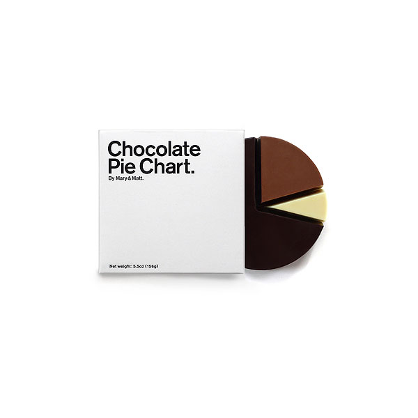 Chocolate Pie Chart ($20)