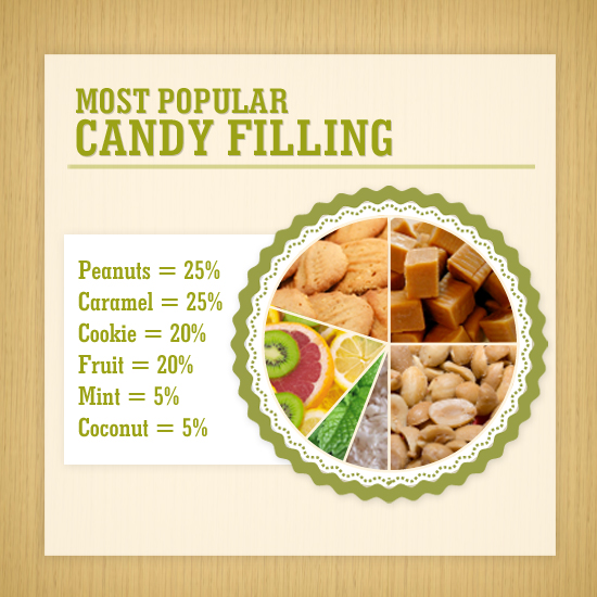 Most Popular Candy Filling