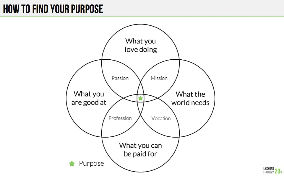 This Simple Venn Diagram Will Help You Figure Out Your Purpose