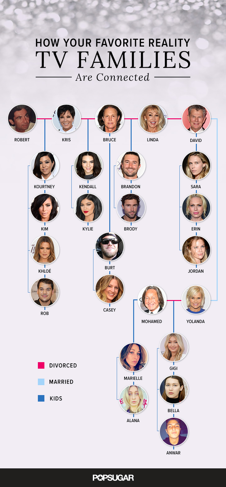 The Kardashian, Jenner, Foster, and Hadid Family Connections ...: popsugar.co.uk/celebrity/kardashian-jenner-foster-hadid-family...