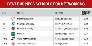 The 25 best business schools for networking