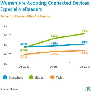Do Women Use Ereaders Over Tablets?