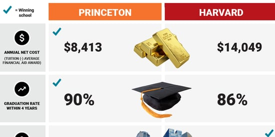 PRINCETON VS. HARVARD: Which school is really the best?