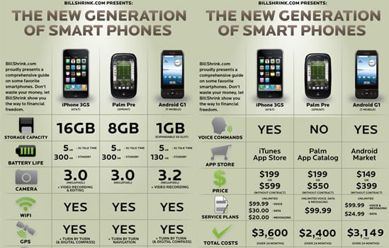 The Pricing On the New iPhone 3G S and Palm Pre Compared to the T-Mobile G1