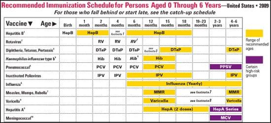 Regular Vaccine Schedule | POPSUGAR Moms Hpv Vaccine Schedule Aap